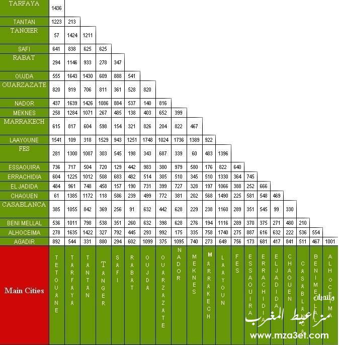 جدول بالمسافات بين المدن المغربيه